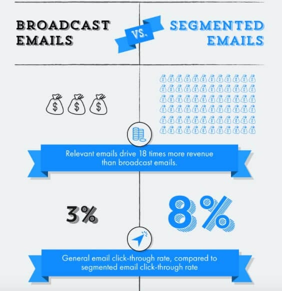Infographic__Segmented_Emails_Is_What_The_Future_Holds_Email_Marketing_Blog___Email_Marketing_Tips___News__Mailigen