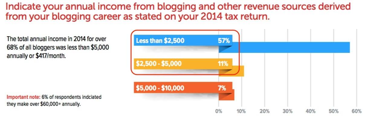 money made blogging